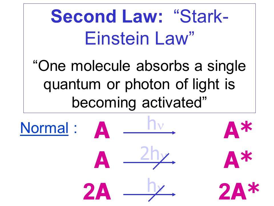 Second Law: Stark-Einstein Law
