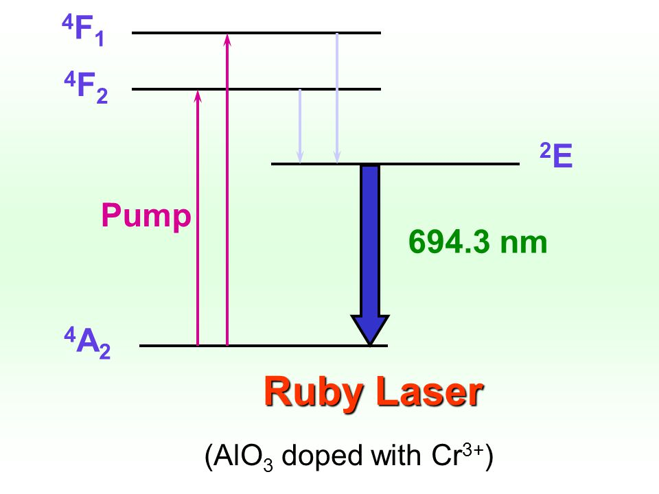 4F1 4F2 2E Pump 694.3 nm 4A2 Ruby Laser (AlO3 doped with Cr3+)