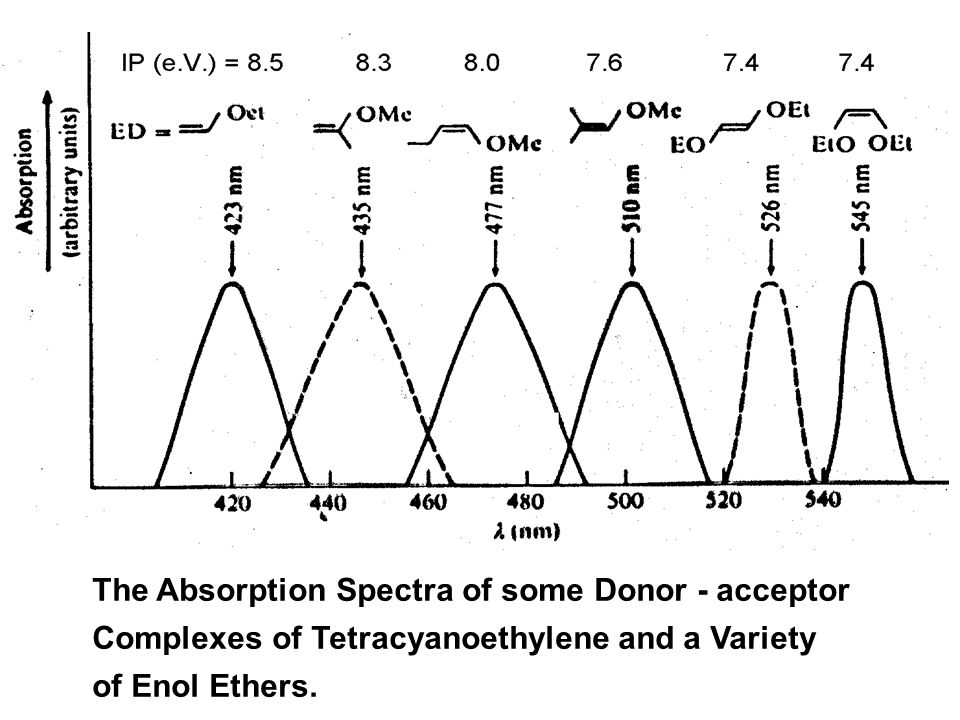 The Absorption Spectra of some Donor - acceptor Complexes of Tetracyanoethylene and a Variety