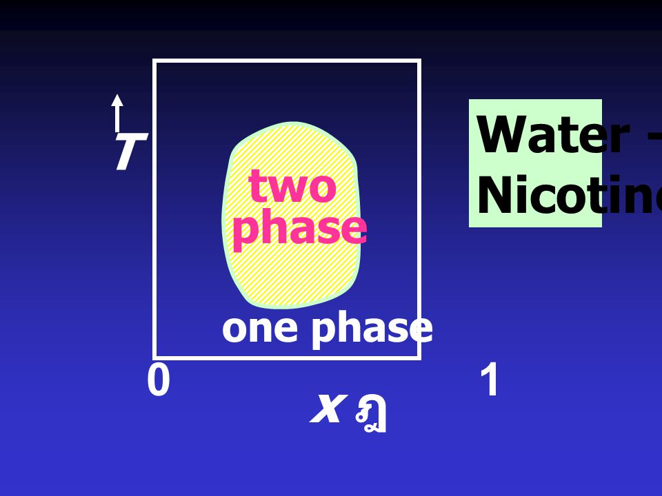 Water - Nicotine T two phase one phase 0 1 x ฎ