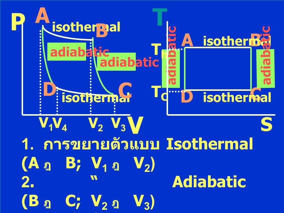 A T. P. isothermal. B. A. B. isothermal. Th. adiabatic. adiabatic. adiabatic. adiabatic.