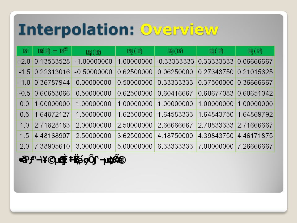 Interpolation: Overview