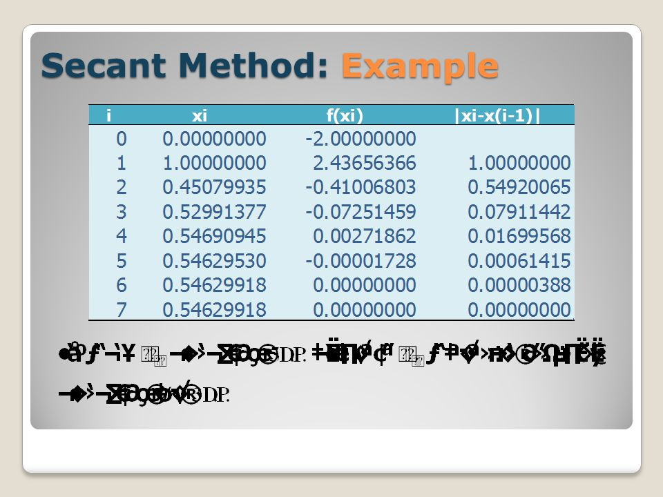Secant Method: Example