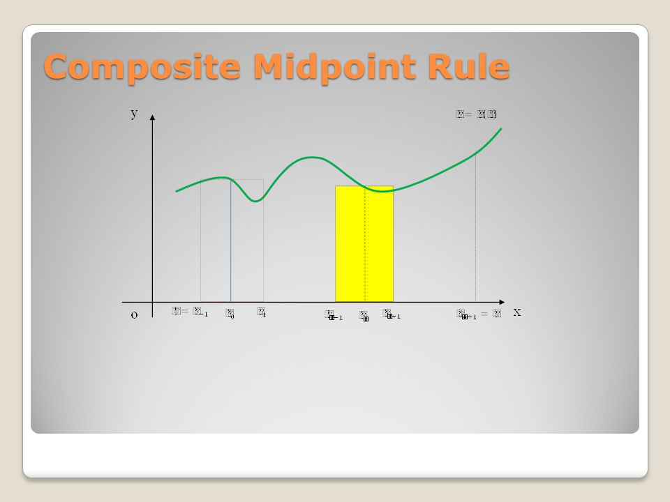 Composite Midpoint Rule