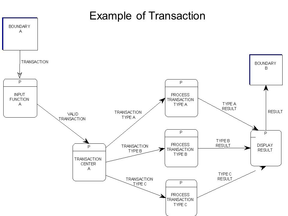 Example of Transaction