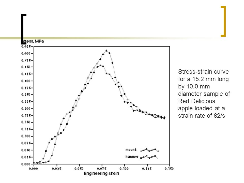 Stress-strain curve for a mm long by 10