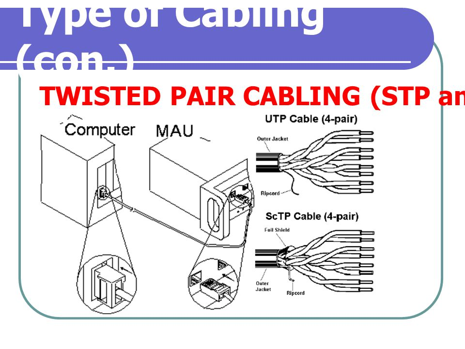 Type of Cabling (con.) TWISTED PAIR CABLING (STP and UTP)