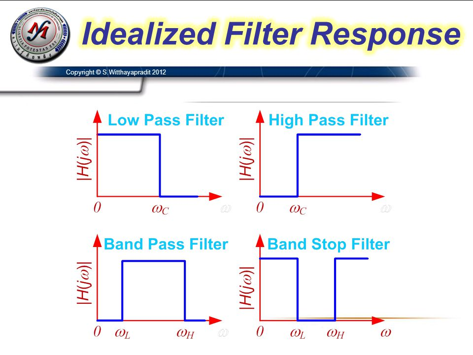 Idealized Filter Response