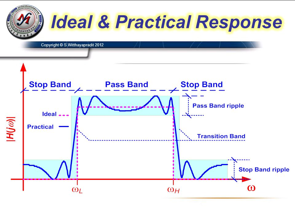 Ideal & Practical Response