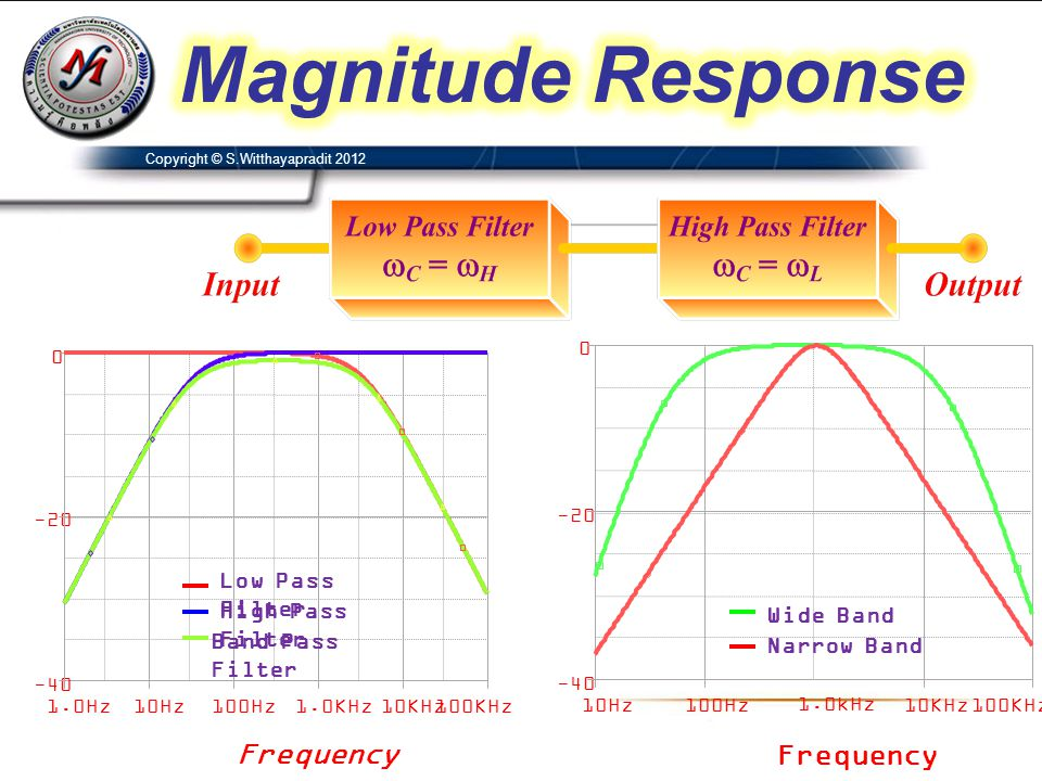 Magnitude Response Frequency Frequency Low Pass Filter
