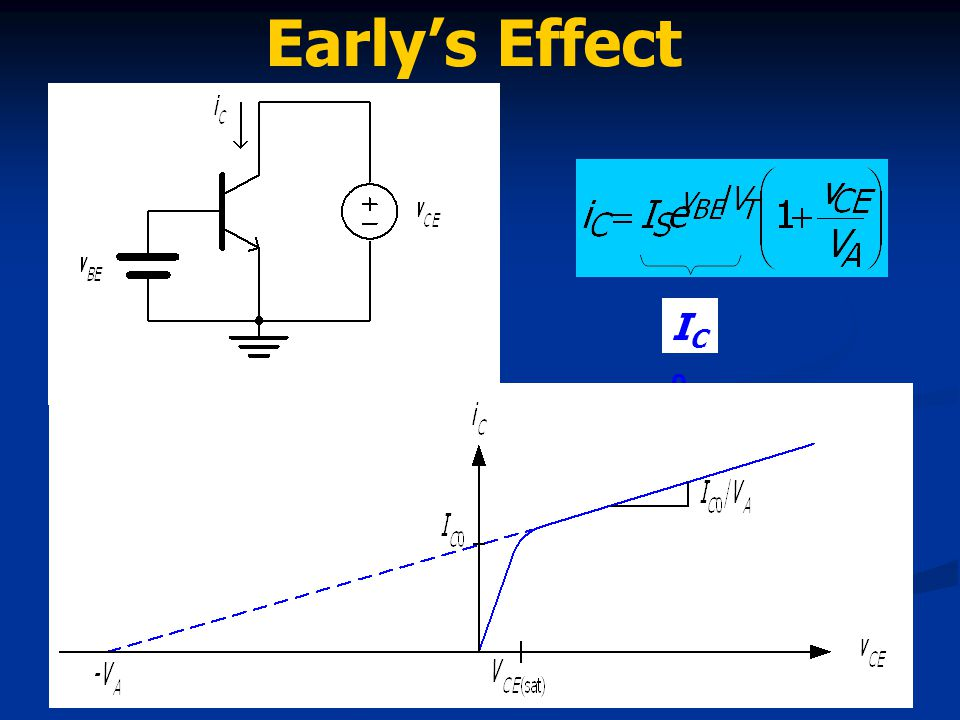 Early's Effect IC0