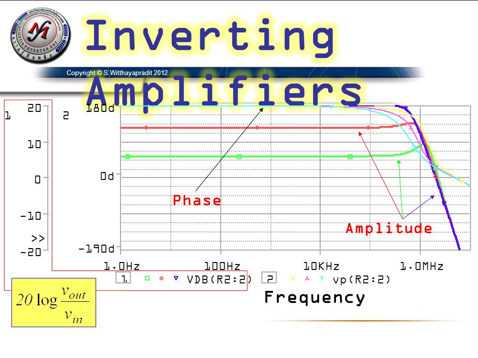 Inverting Amplifiers Frequency Phase Amplitude 1.0Hz 100Hz 10KHz