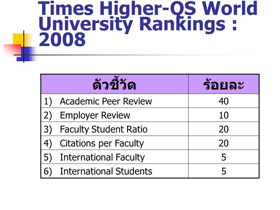 Times Higher-QS World University Rankings : 2008