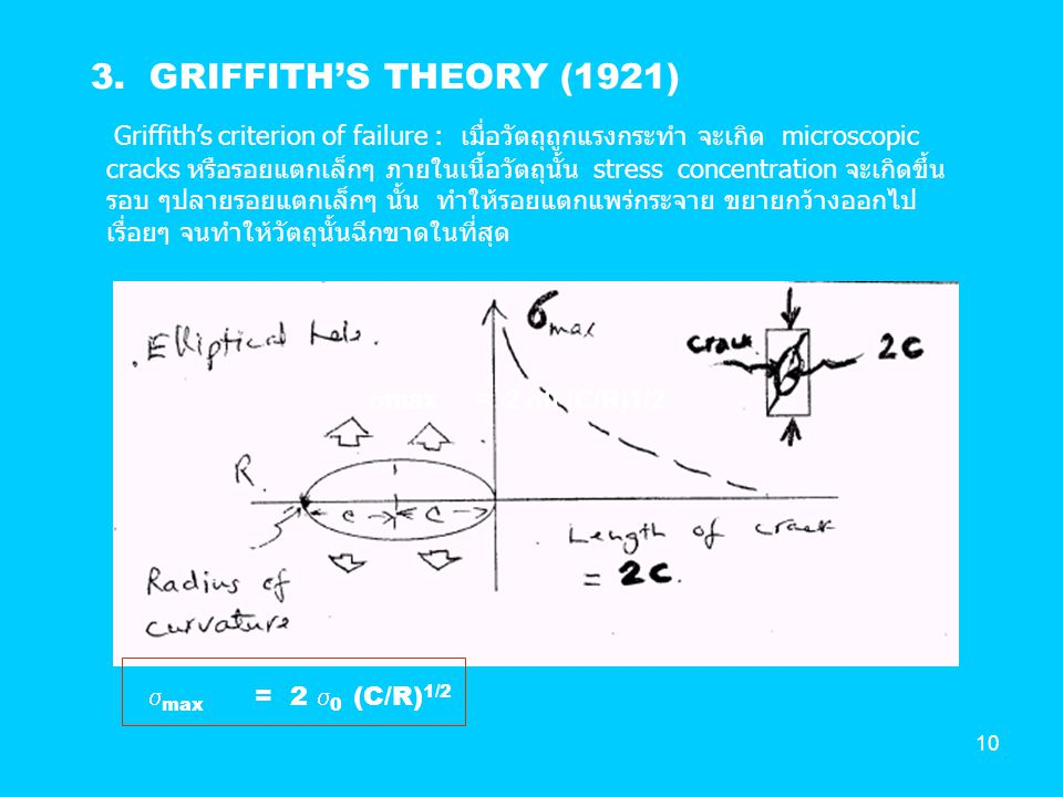 3. GRIFFITH'S THEORY (1921)