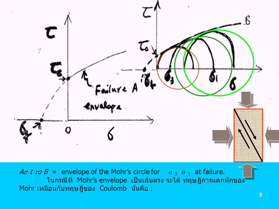 A t o B = envelope of the Mohr's circle for  3  1 at failure.