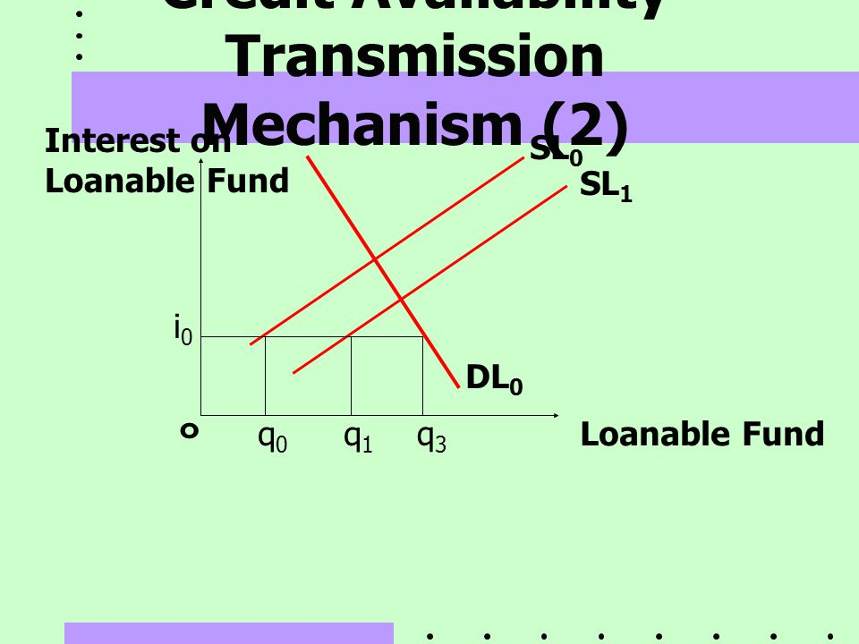 Credit Availability Transmission Mechanism (2)