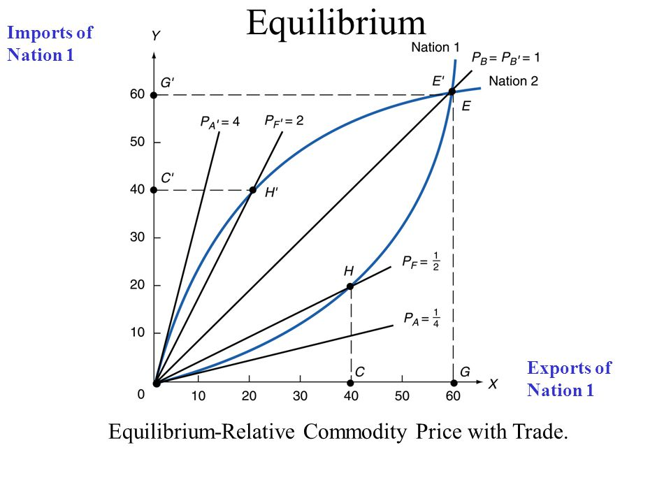 Equilibrium-Relative Commodity Price with Trade.