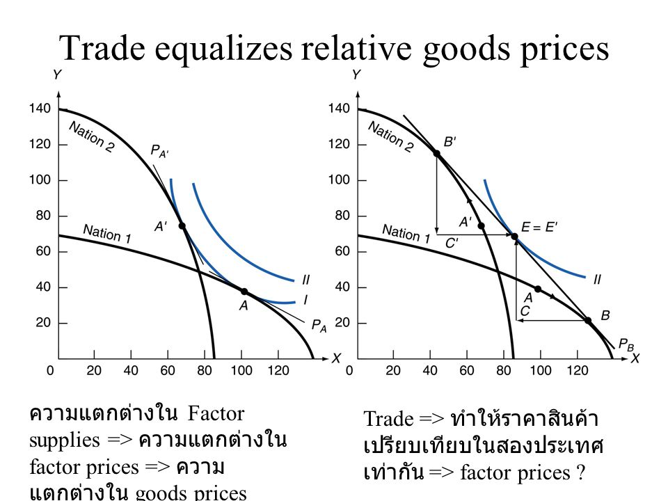 Trade equalizes relative goods prices