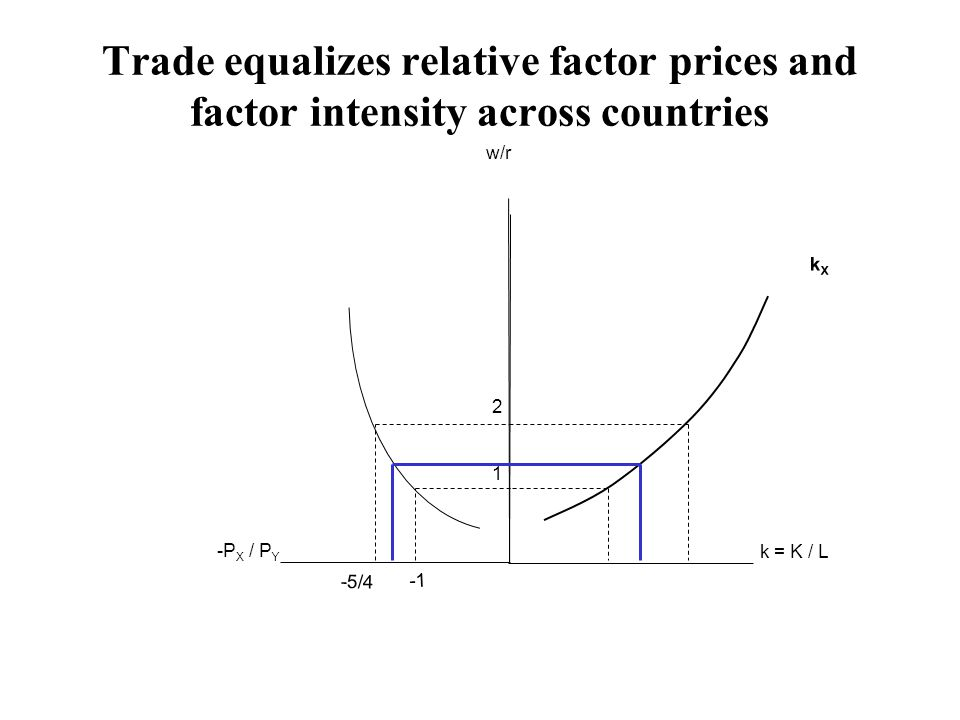 Trade equalizes relative factor prices and factor intensity across countries