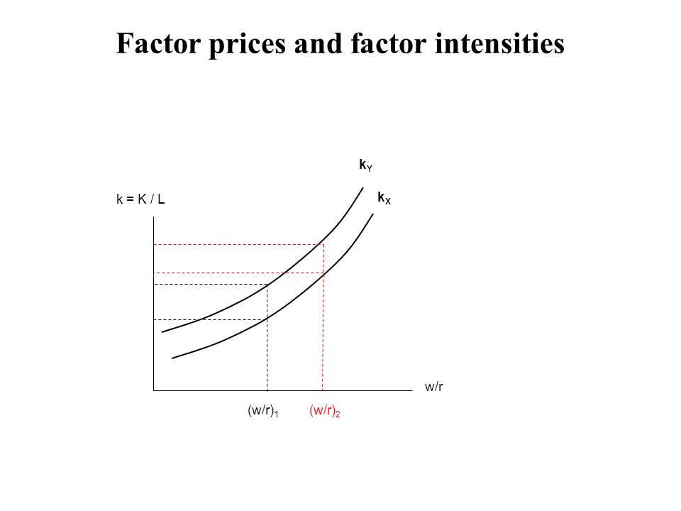 Factor prices and factor intensities