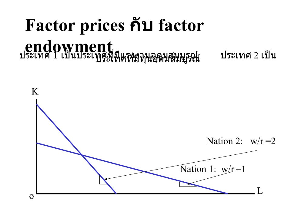 Factor prices กับ factor endowment