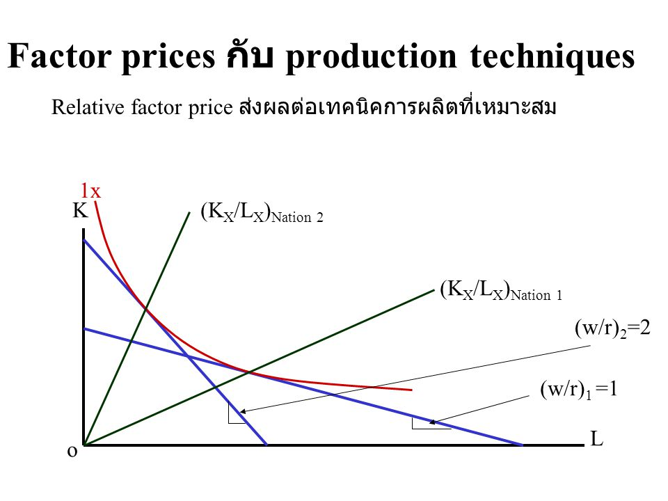Factor prices กับ production techniques