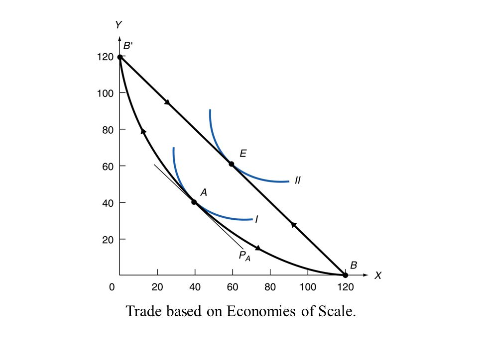 Trade based on Economies of Scale.