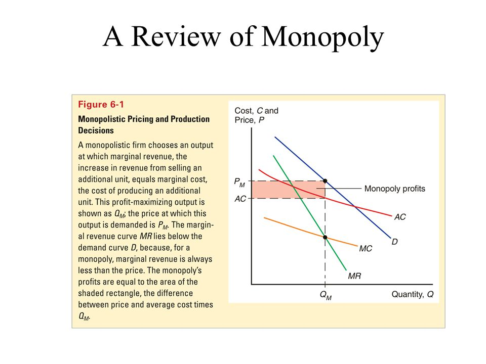 A Review of Monopoly