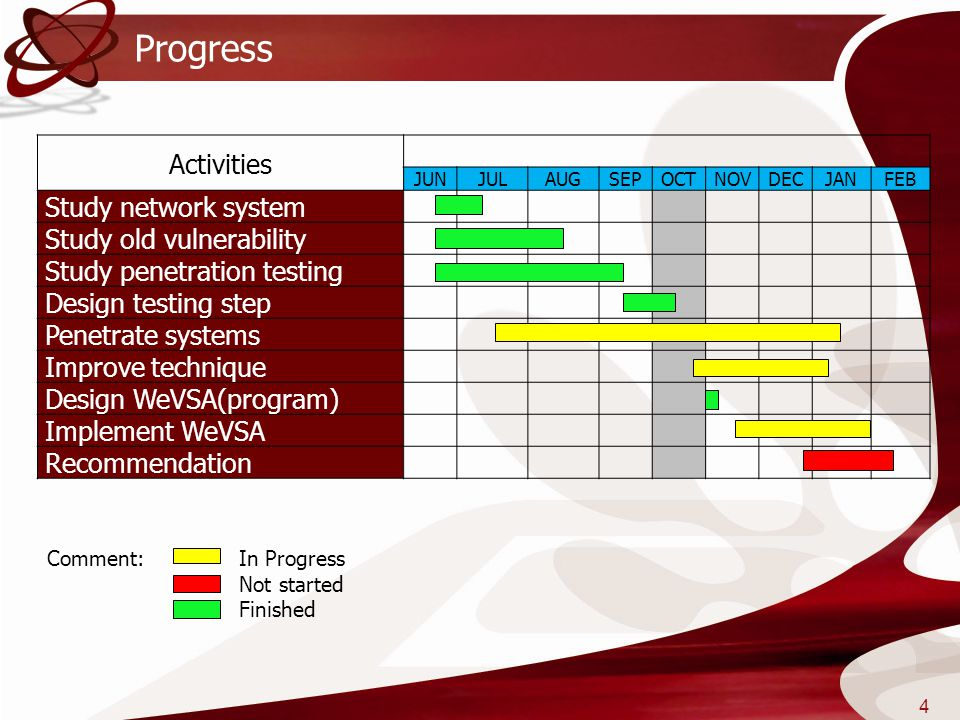 Progress Activities Study network system Study old vulnerability