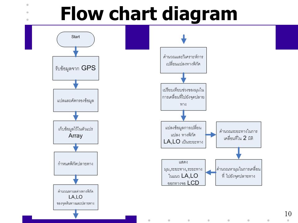 Flow chart diagram 10
