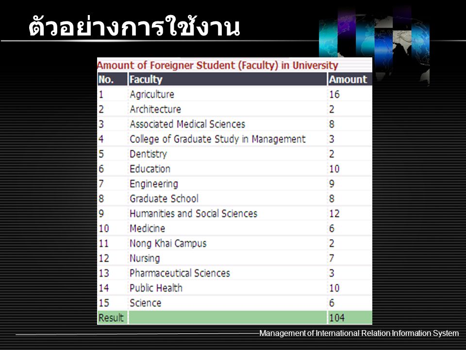 ตัวอย่างการใช้งาน Management of International Relation Information System
