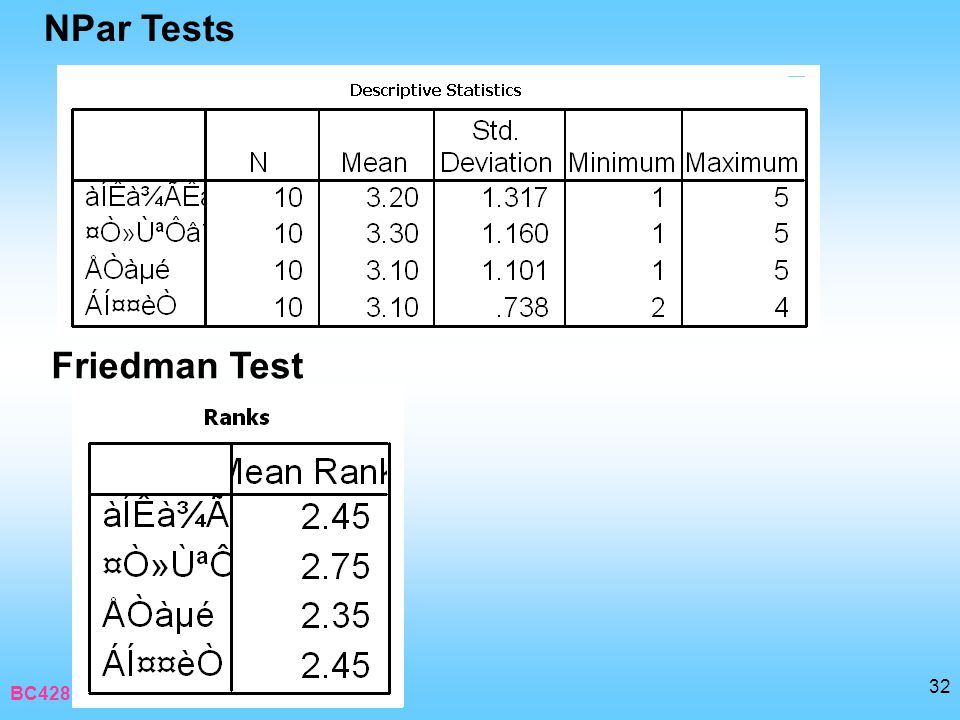 NPar Tests Friedman Test BC428 : Research in Business Computer