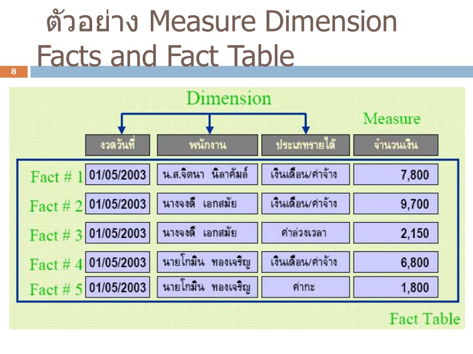 ตัวอย่าง Measure Dimension Facts and Fact Table