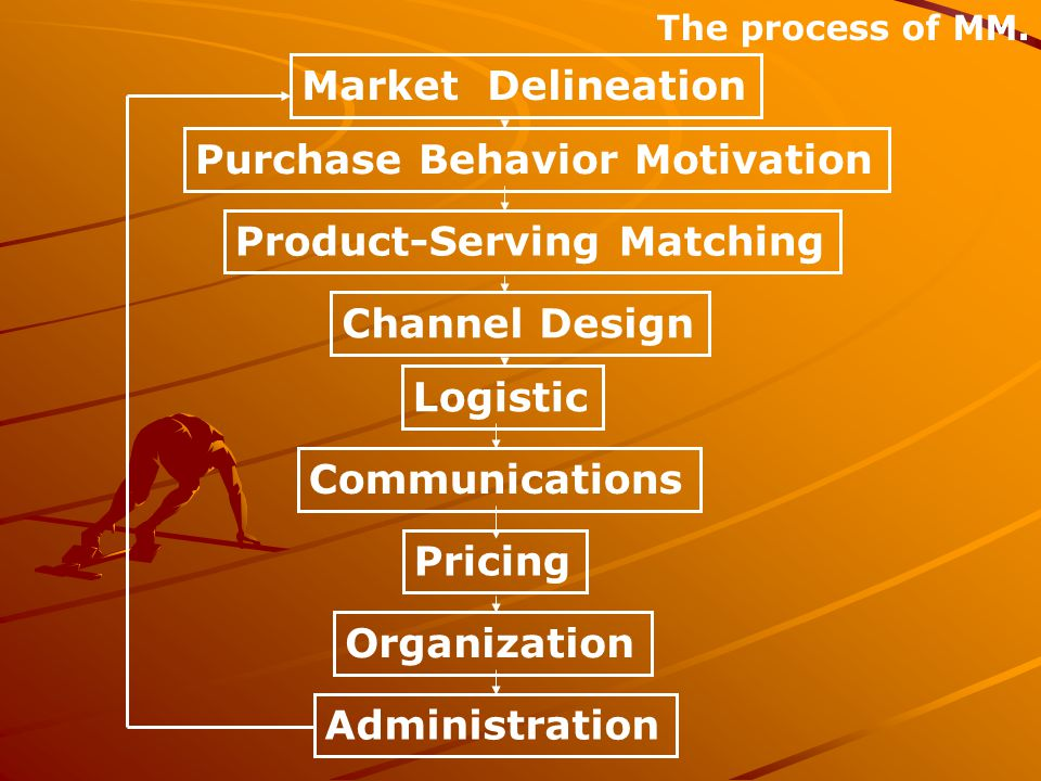 Purchase Behavior Motivation
