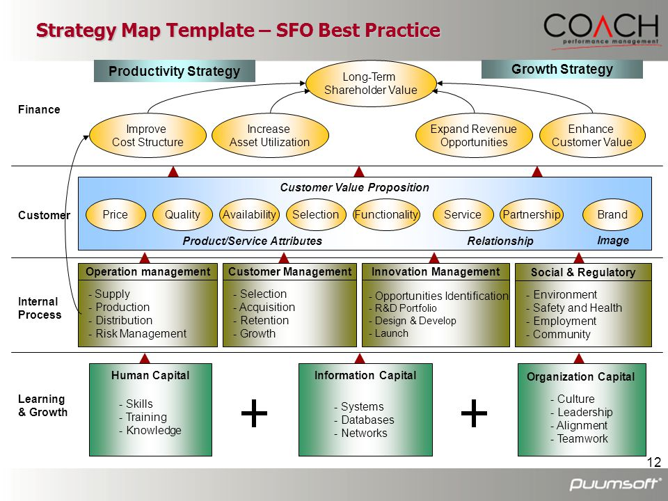 Strategy Map Template – SFO Best Practice