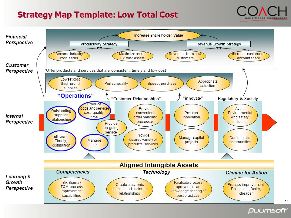 Strategy Map Template: Low Total Cost