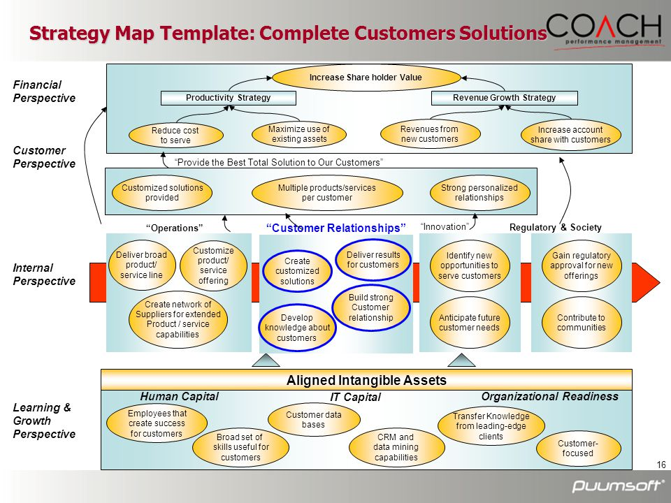 Strategy Map Template: Complete Customers Solutions