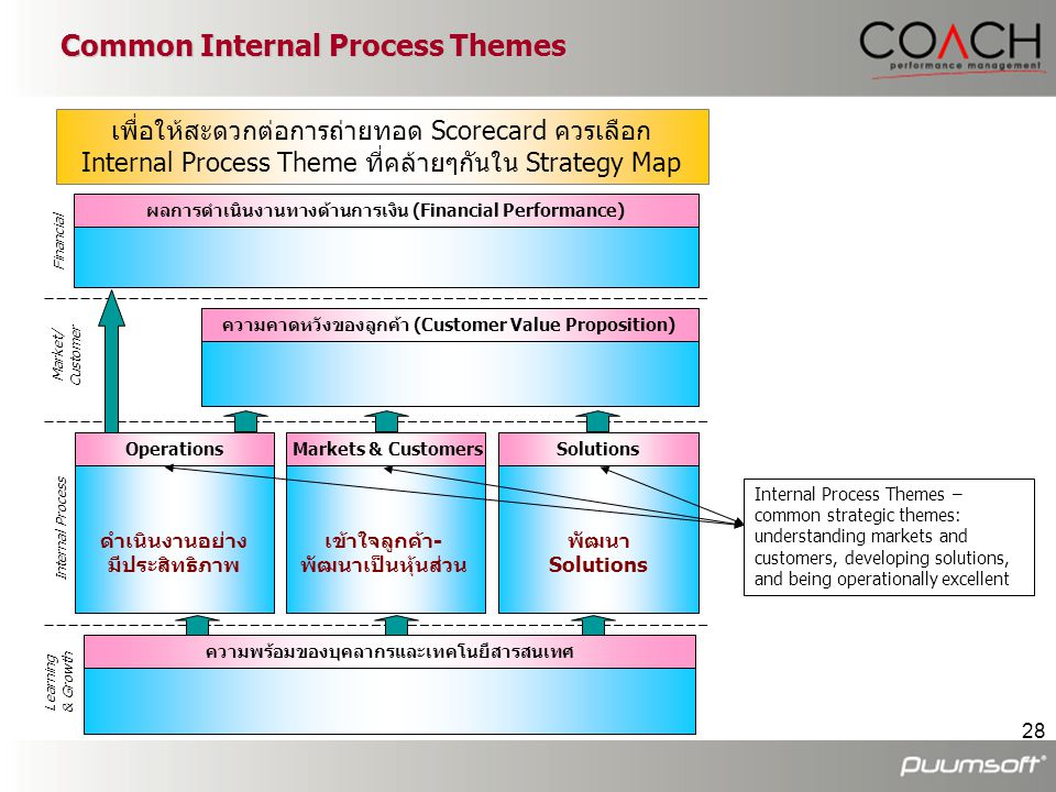 Common Internal Process Themes