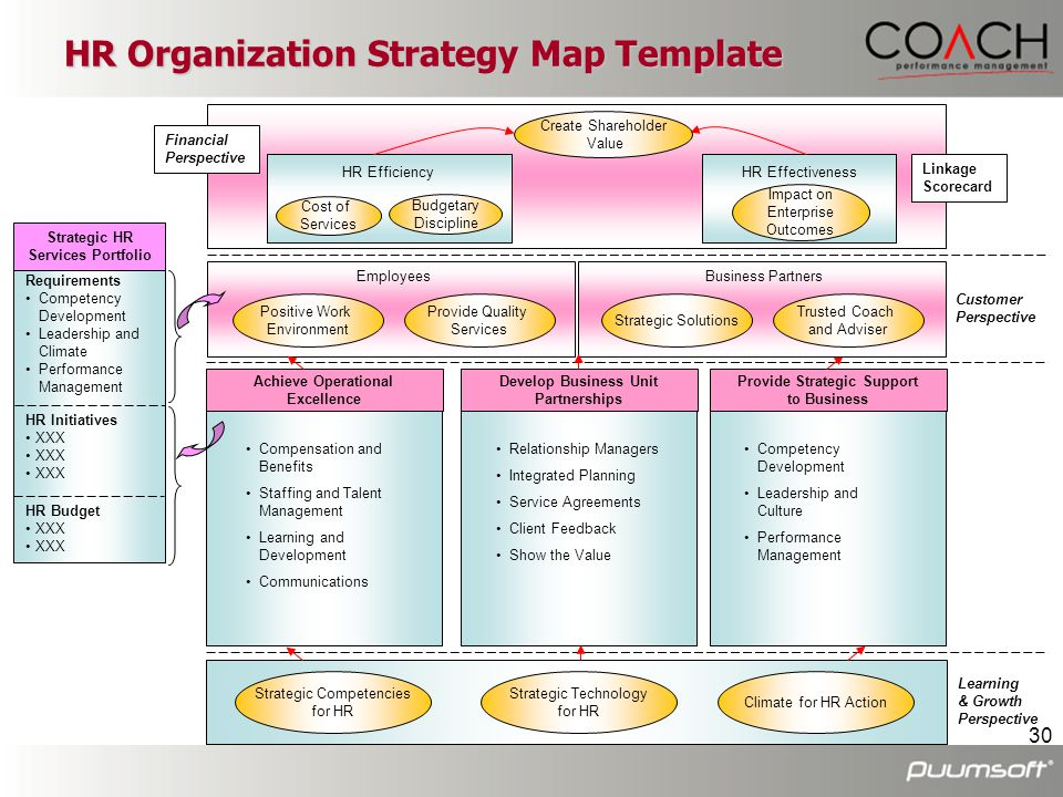 HR Organization Strategy Map Template