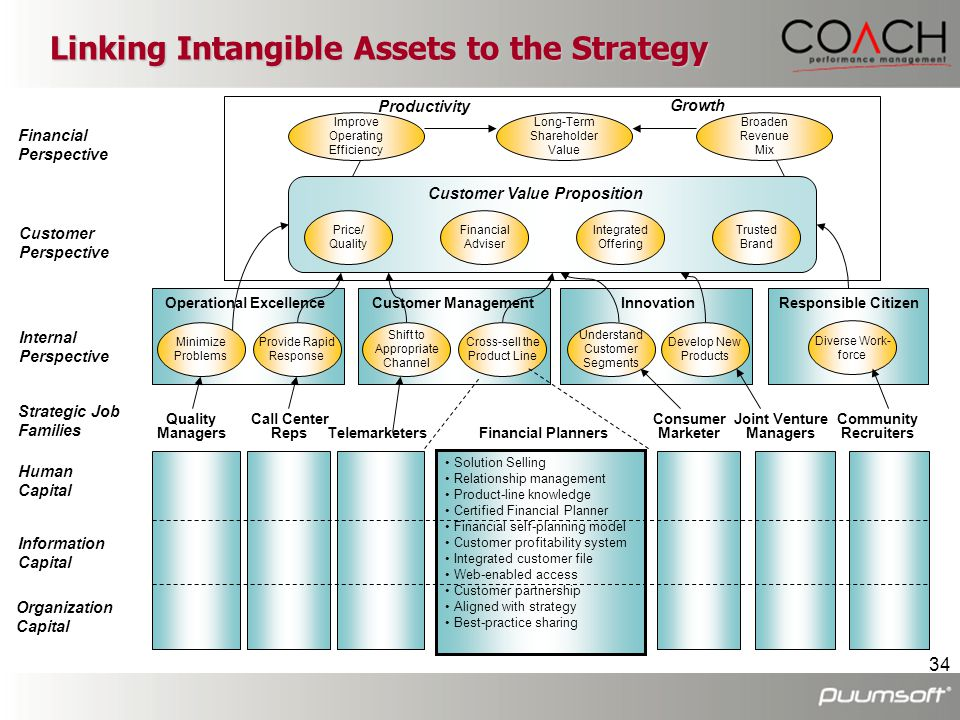 Linking Intangible Assets to the Strategy
