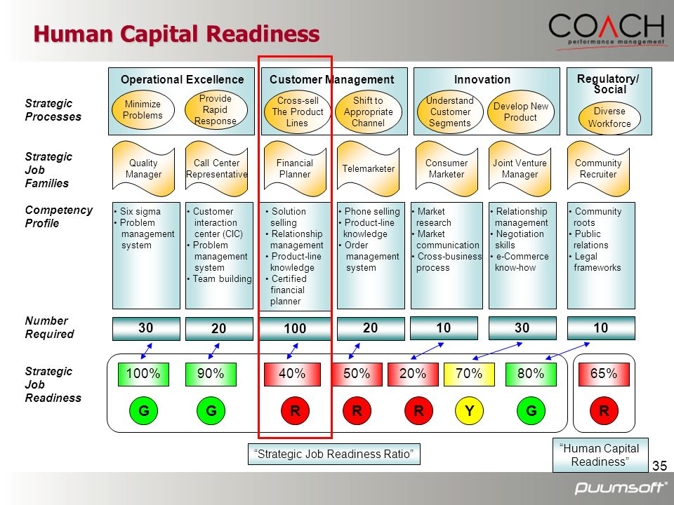 Human Capital Readiness