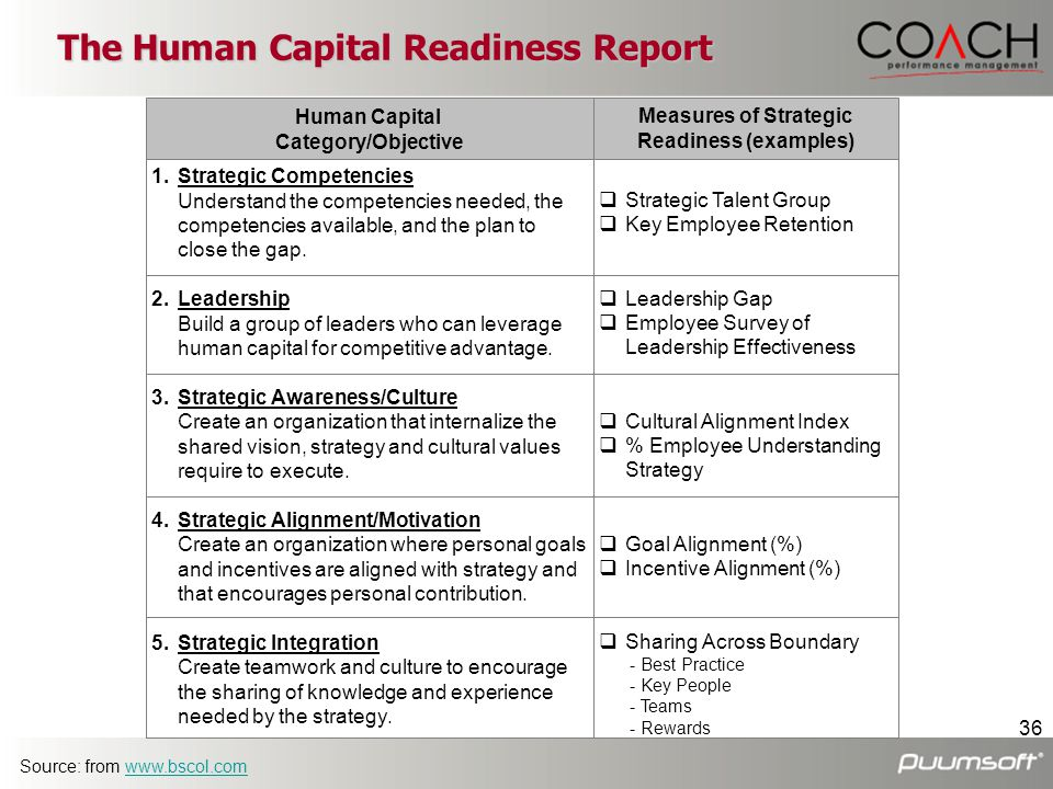 The Human Capital Readiness Report