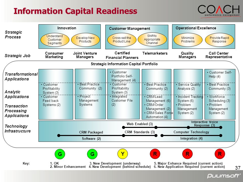Information Capital Readiness