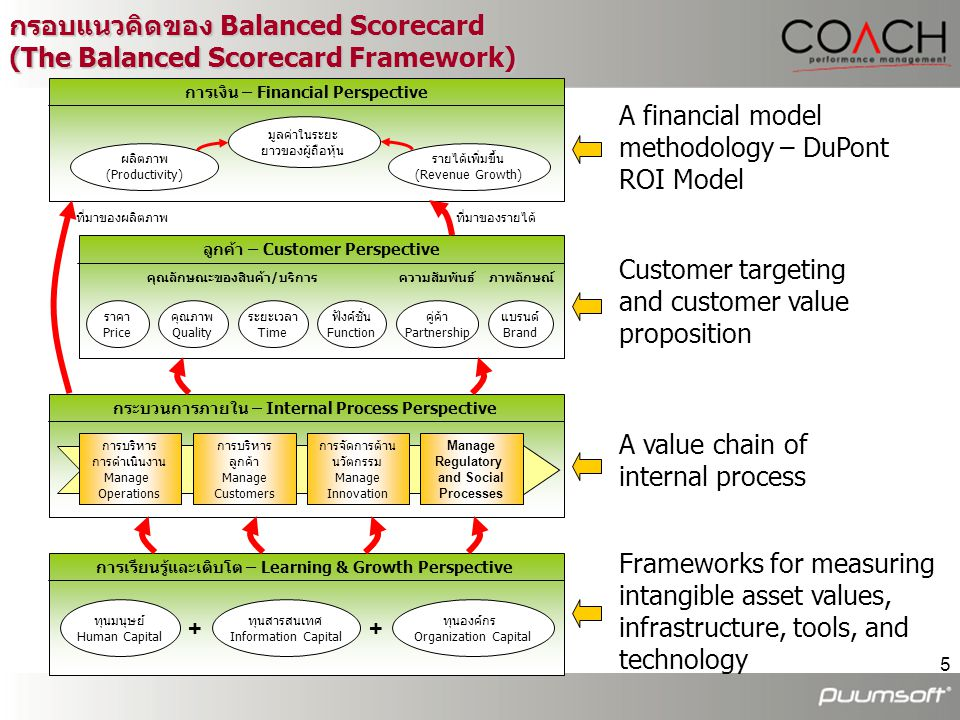 กรอบแนวคิดของ Balanced Scorecard (The Balanced Scorecard Framework)