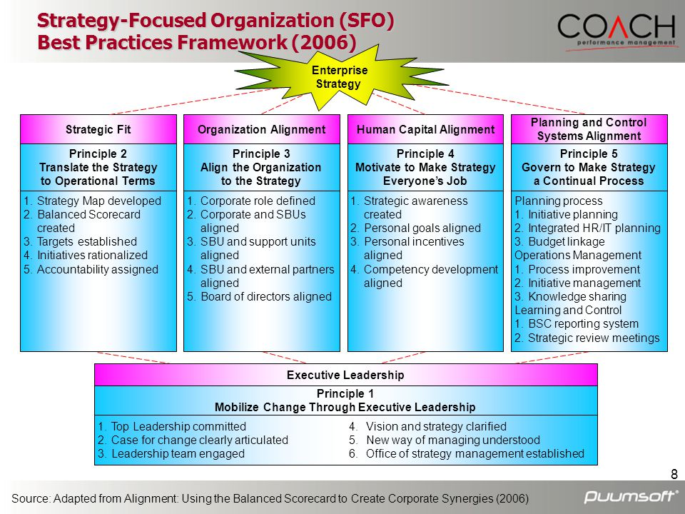 Strategy-Focused Organization (SFO) Best Practices Framework (2006)