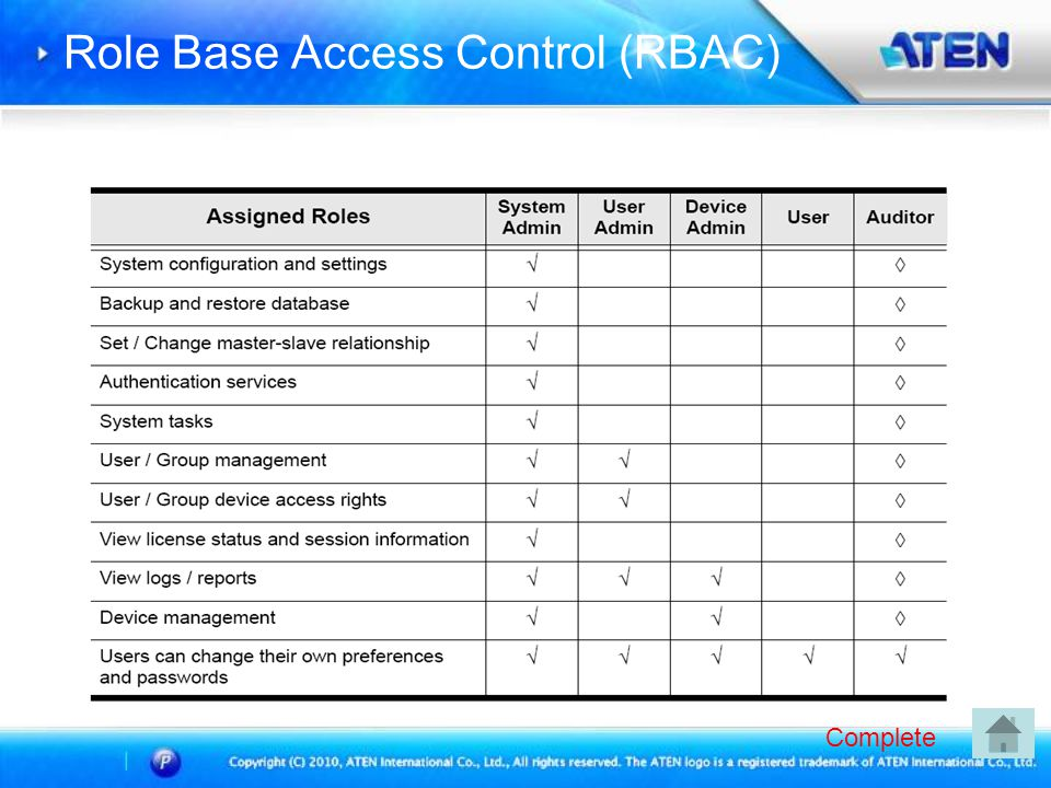 Role Base Access Control (RBAC)
