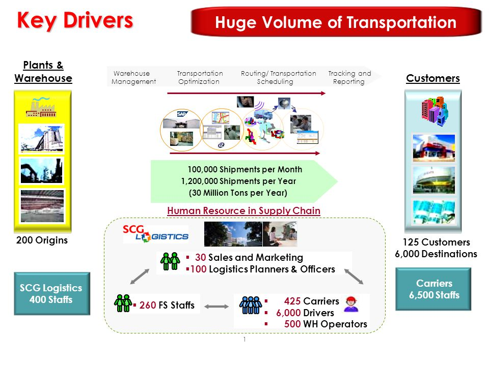 Key Drivers Huge Volume of Transportation Plants & Warehouse Customers