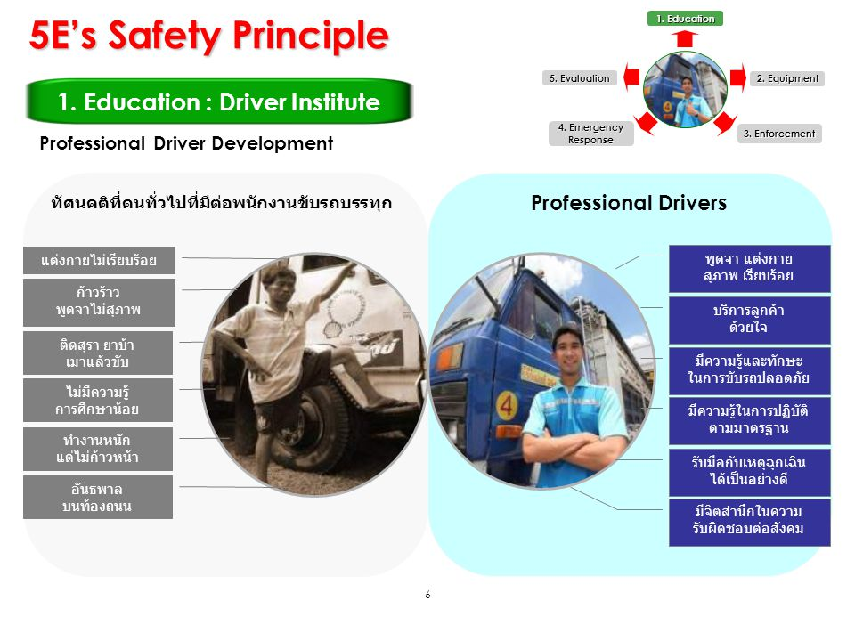 5E's Safety Principle 1. Education : Driver Institute