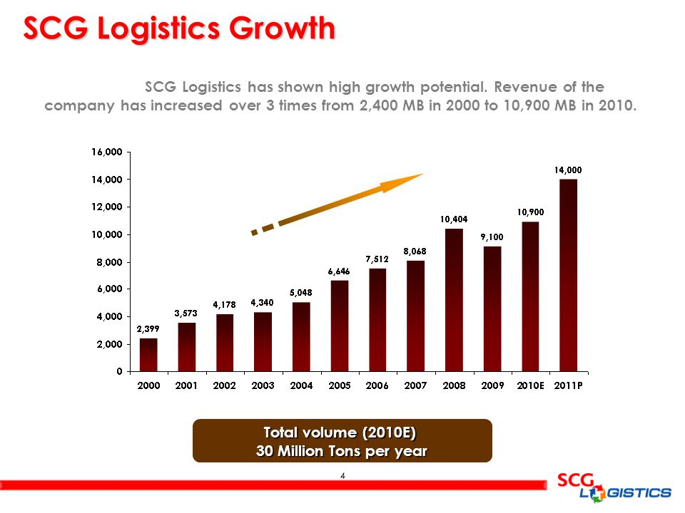 SCG Logistics has shown high growth potential. Revenue of the