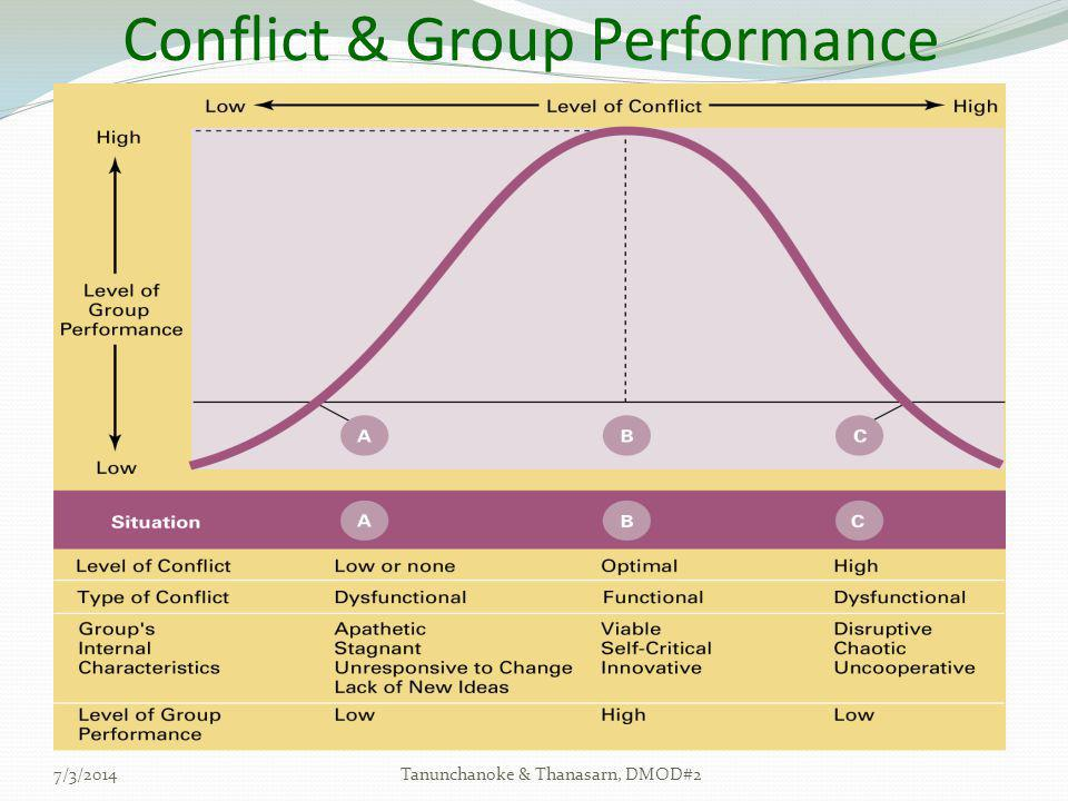 Conflict & Group Performance